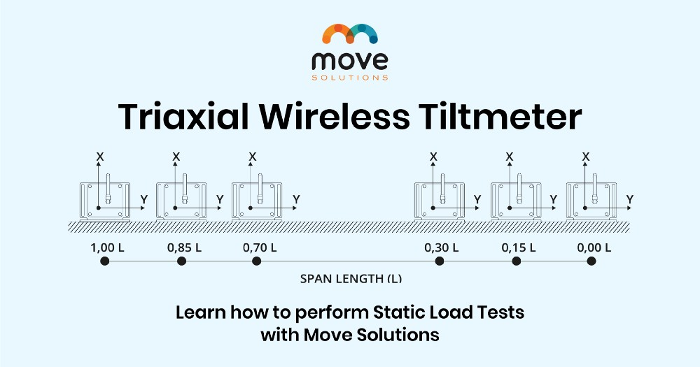 Triaxial Wireless Tiltmeter – Move Solutions